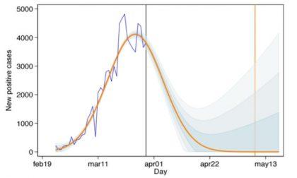 Ecco quando arriveremo a contagi zero: il modello matematico