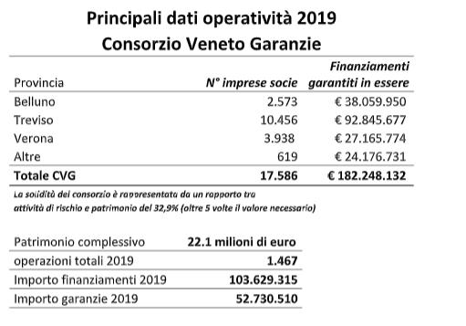 Consorzio Veneto Garanzie, il bellunese Caldart confermato vicepresidente per il triennio 2020/2022