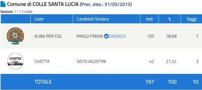 Speciale elezioni comunali 2020 in provincia di Belluno: ecco i primi sindaci