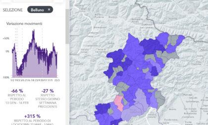 Altro che zona rossa: in provincia di Belluno movimenti su del 315% rispetto al 2020